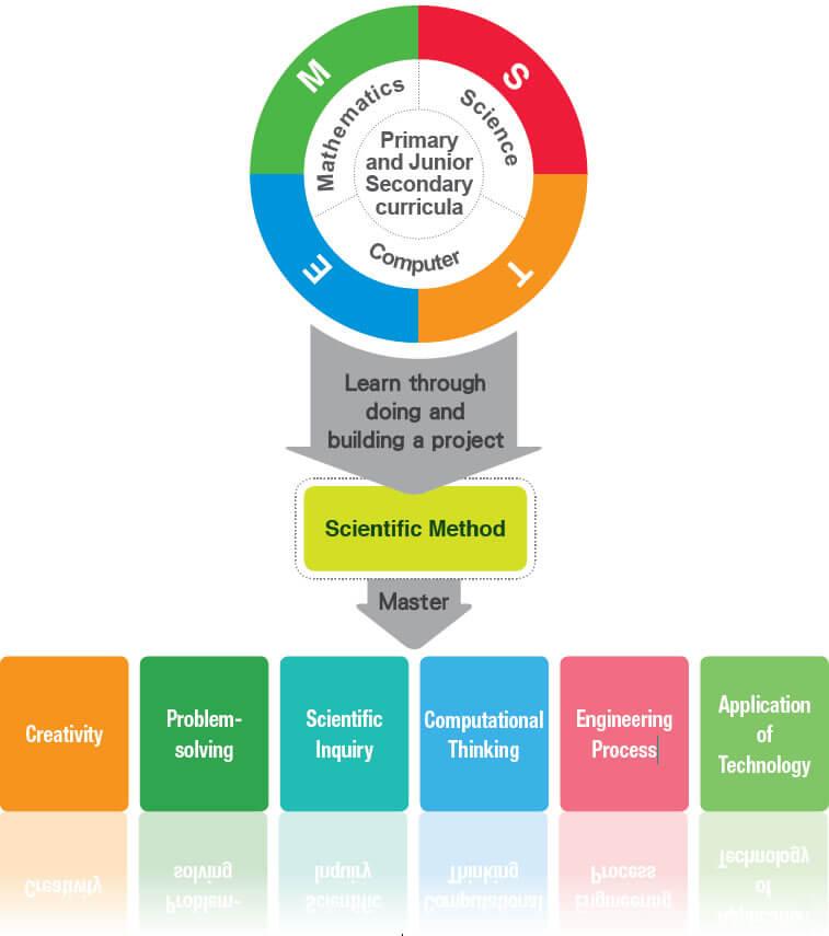 Rational Of STEM Education